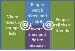 Viral video causal loop